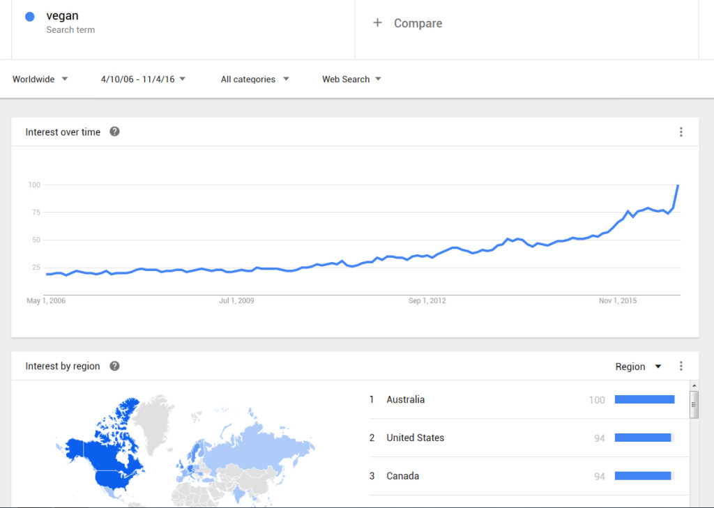 vegan-trend